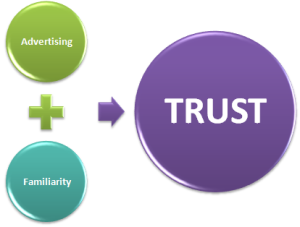 trust building cycle